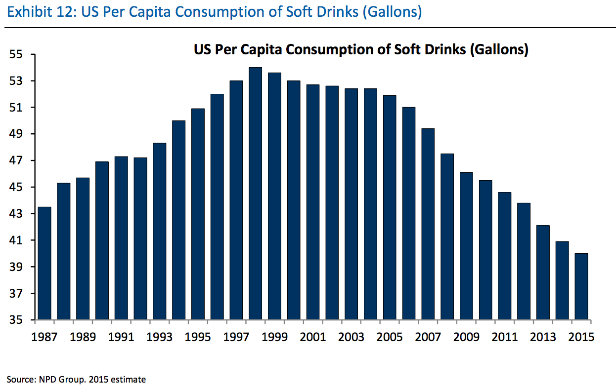 Consumption Of Soft Drinks In The United States Diet
