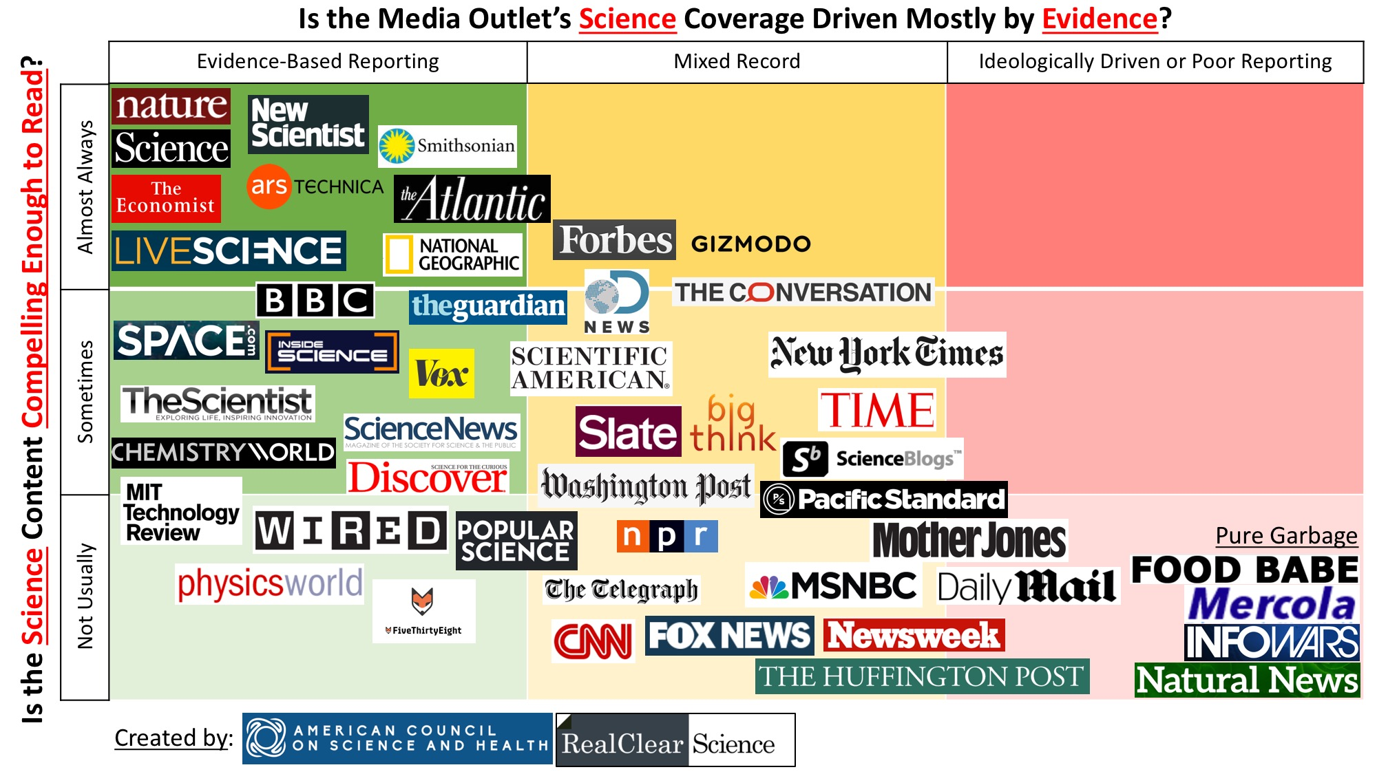 Infographic: The Best and Worst Science News Sites | American ...