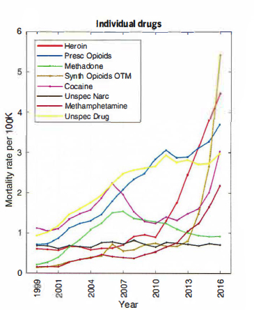 The Overdose Epidemic In 3 Pictures American Council On Science
