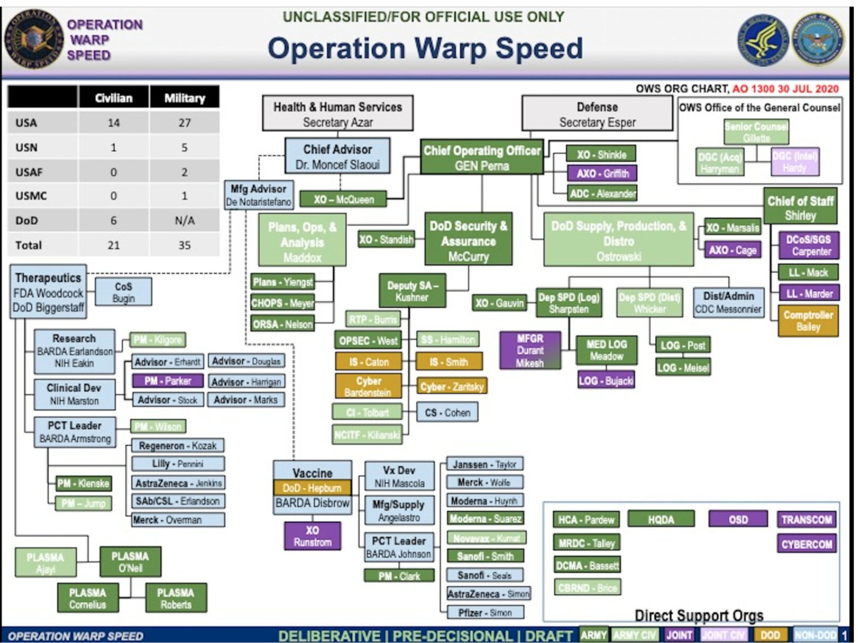 Every Picture Tells A Story Operation Warp Speed American Council On Science And Health