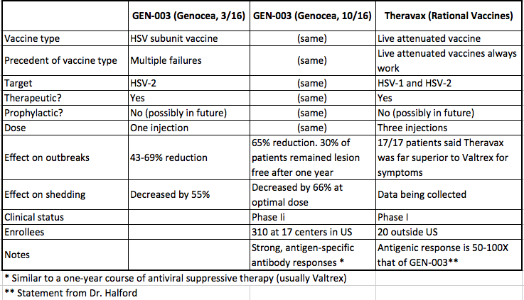 Herpes Vaccine Update: Gen-003 Phase II Results | American Council