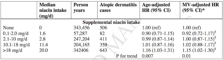 Too Much Vitamin B3 (Niacin) Might Cause Eczema | American