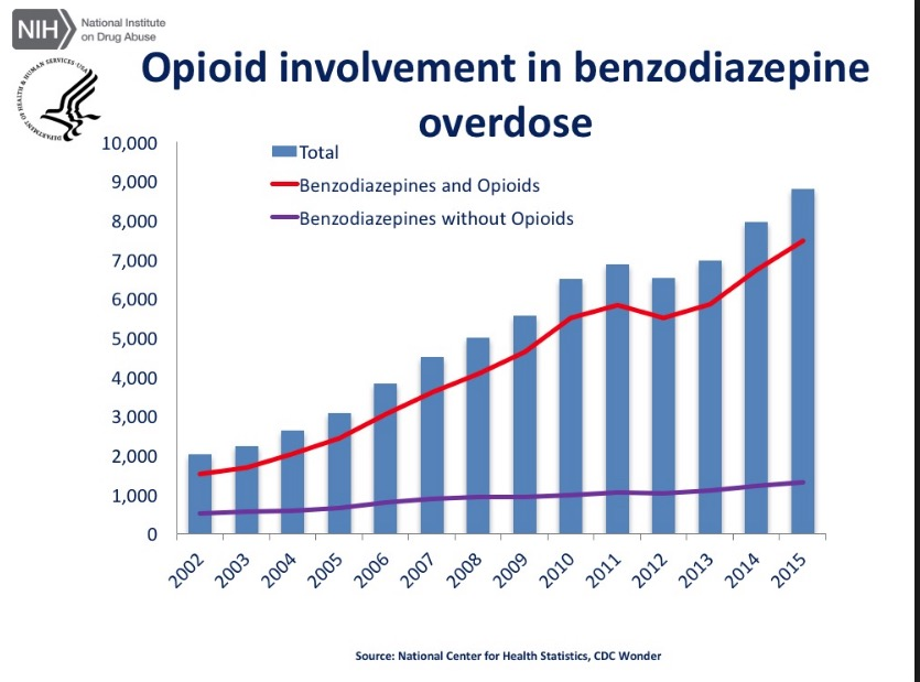 , 6 Charts About The Opioid Epidemic Designed To Deceive You
