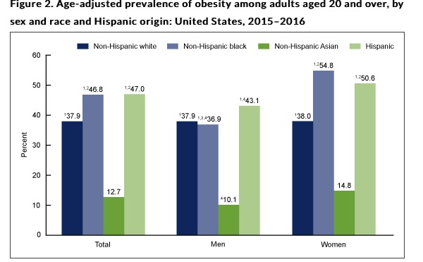 Obesity in the u s stats