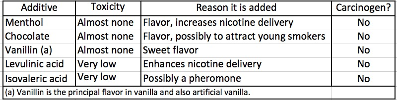 Descent Into Madness: Natural, Organic, Additive-Free Cigarettes
