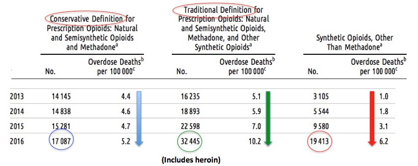 The CDC Quietly Admits It Screwed Up Counting Opioid Pills   American Council on Science and Health