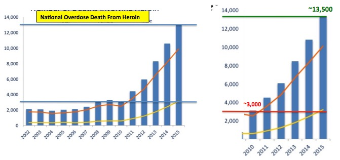 Study Links Rising Heroin Deaths to 2010 OxyContin