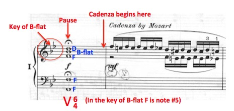 Mozart Wrote 27 Piano Concertos - Almost All The Same | American