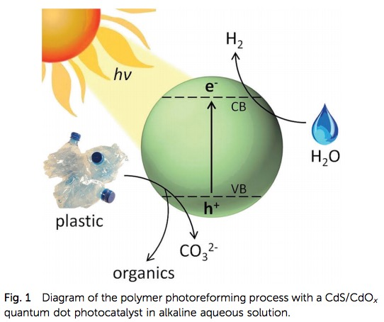 Some Cool Chemistry - Using Light To Turn Waste Plastic Into