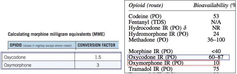 Left The Mme Conversion Factor Used By Cdc For Oxycodone And Oxymorphone Values Are Normalized So That Morphine Is 1 0 According To Table
