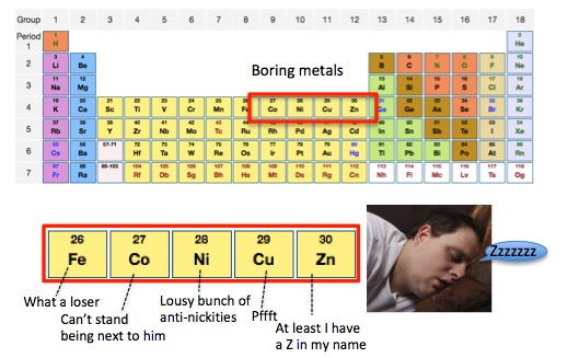 Nickel: Lab Fires, Scary Toxicity, Eczema, And Cancer  But