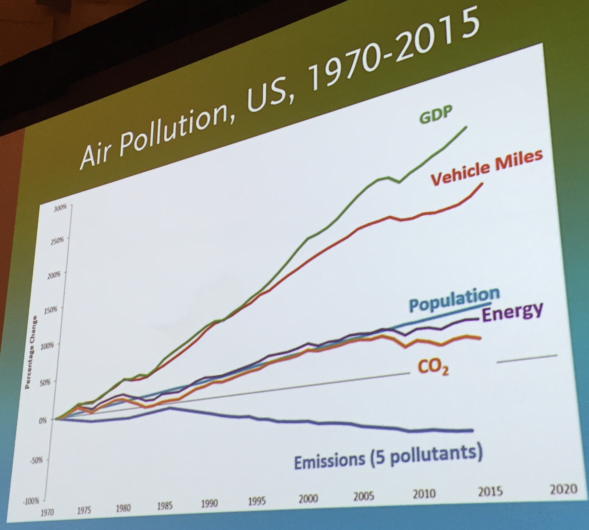 To Have Clean Air We Need Pro Human Environmentalists American Pollution Diagram 2015 In The United States Gdp Vehicle Miles Traveled And Population All Increased While Emission Of Five Different Pollutants Decreased