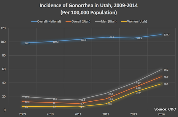 Gonorrhea incidence