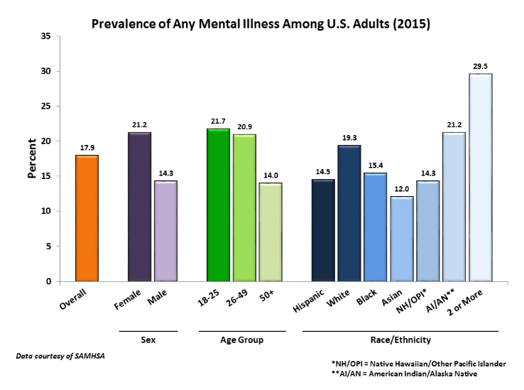 Mental Health Care Is An Essential Benefit Except To Our Congress