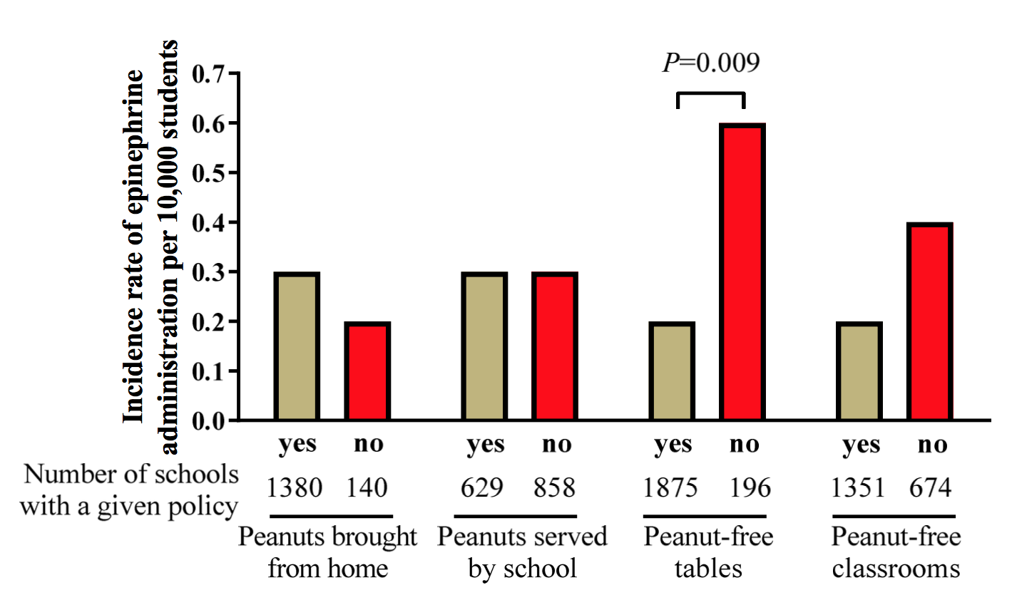 Peanut-Free School Zones Don't Work | American Council on
