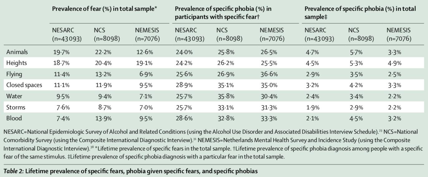 Phobias Predict Mental Health Problems | American Council on