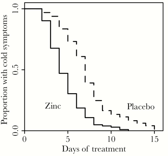 Zinc Lozenges May Triple Recovery Rate From Colds American Council
